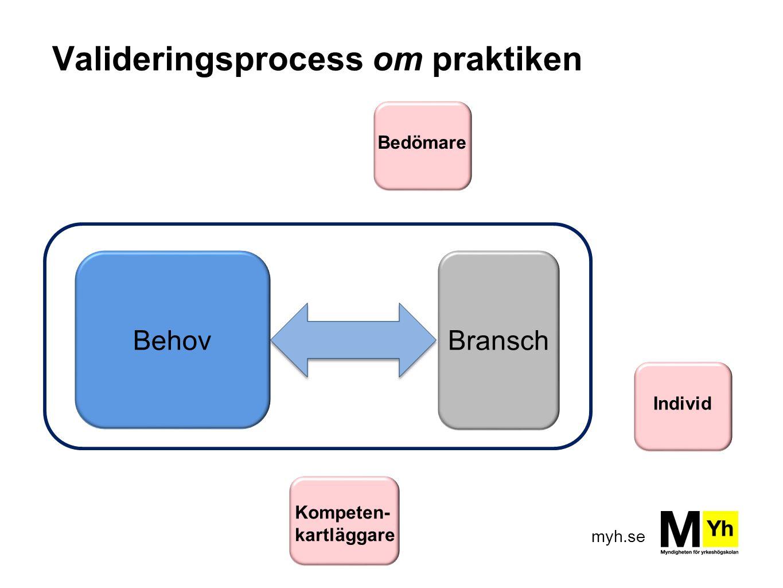 myh.se Valideringsprocess om praktiken BehovBransch Bedömare Kompeten- kartläggare Individ