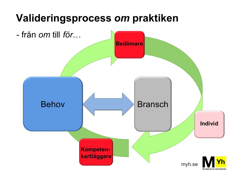 myh.se Valideringsprocess om praktiken - från om till för… BehovBransch Bedömare Kompeten- kartläggare Individ