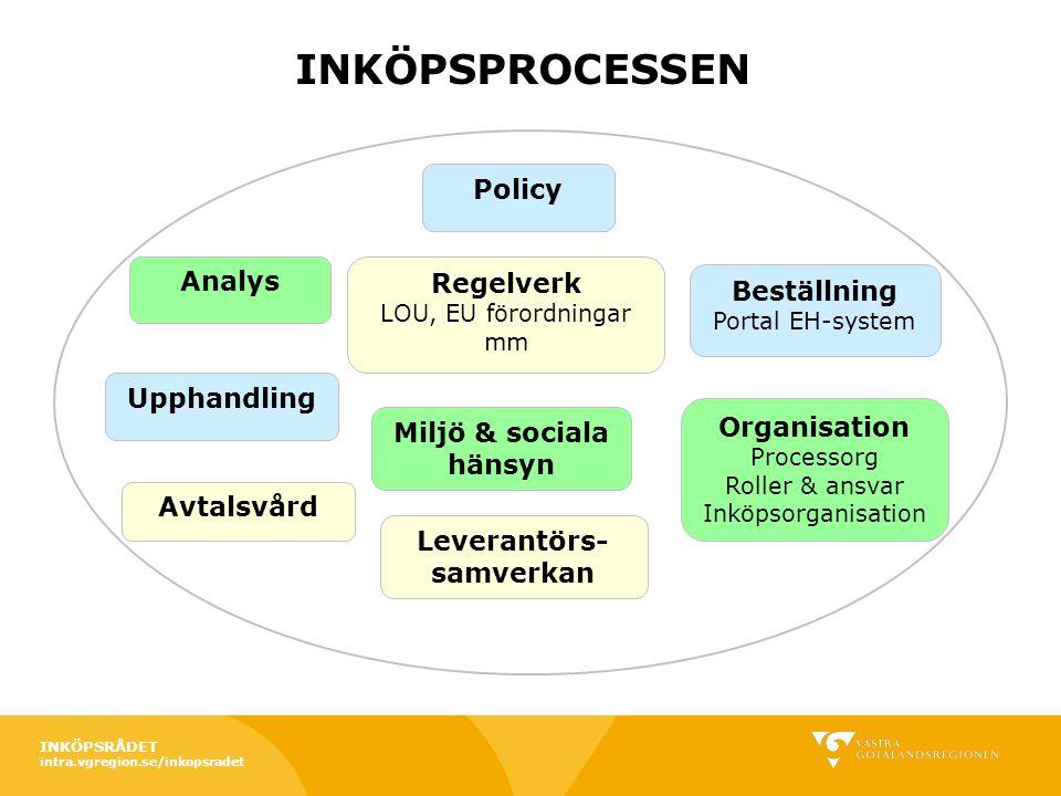 Analys Upphandling Organisation Processorg Roller & ansvar Inköpsorganisation Avtalsvård Regelverk LOU, EU förordningar mm Policy Miljö & sociala häns
