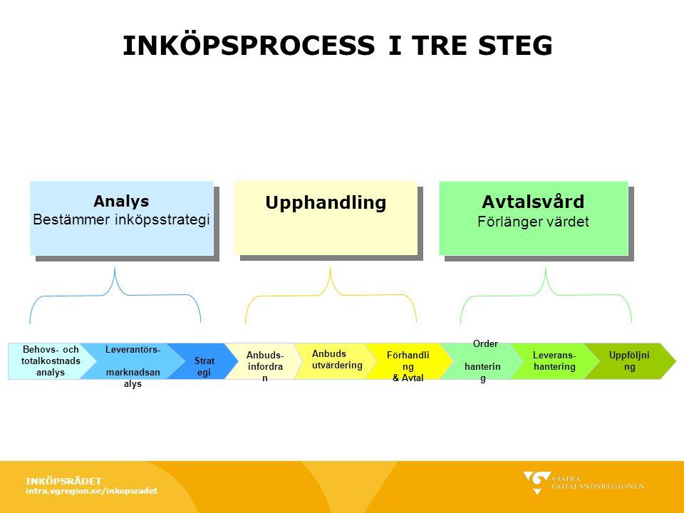 5 % 10 % Potentiell besparing Alternativa produkter/tjänster & lösningar Omdefiniering av behov Utveckla leverantörsmarknaden/ Globalisering e – beställningar, e-fakturering Konkurrensutsätta befintliga leverantörer Standardisering, samordning av volymer AnalysInköpAvrop Tvärfunktionellt samarbete Totalkostnader Inköparens kompetens Pris Automatisering Transaktions- kostnader BESPARINGAR I ANALYSFASEN INKÖPSRÅDET intra.vgregion.se/inkopsradet