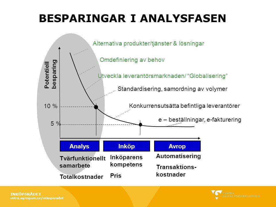 """5 % 10 % Potentiell besparing Alternativa produkter/tjänster & lösningar Omdefiniering av behov Utveckla leverantörsmarknaden/ """"Globalisering"""" e – bes"""