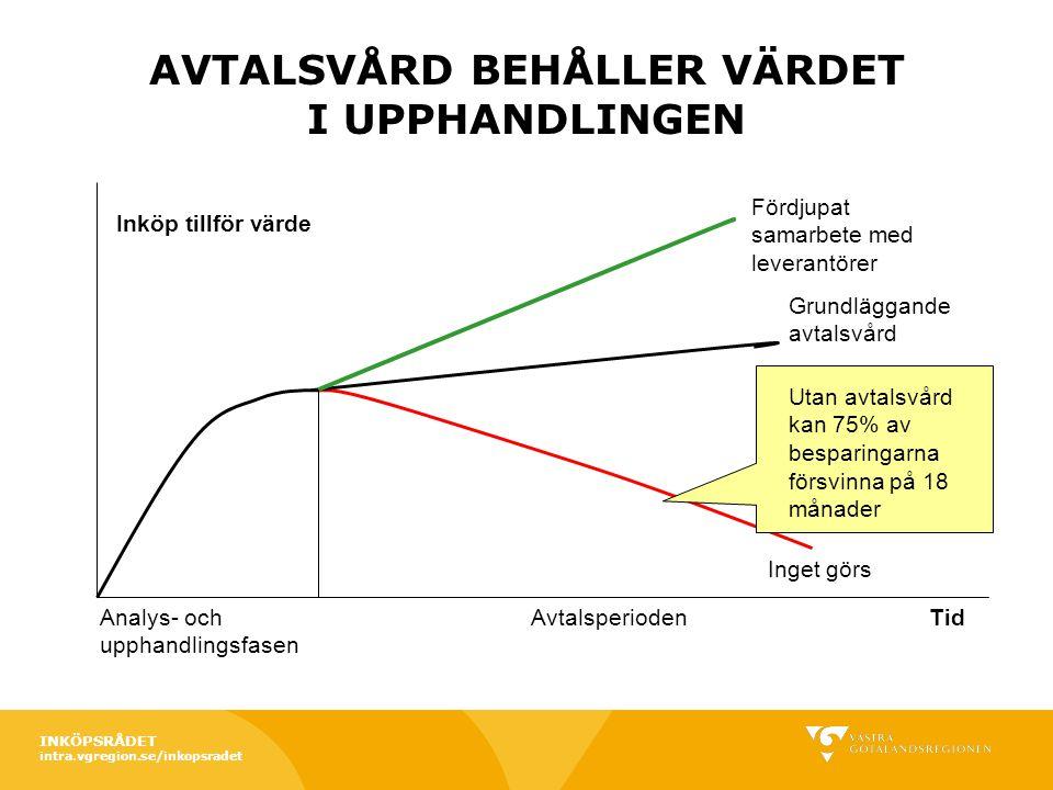 REGIONSERVICE, INKÖP Västra Götalandsregionens Inköpsorganisation