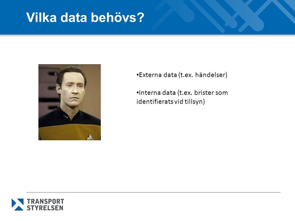 Vilka data behövs? Externa data (t.ex. händelser) Interna data (t.ex. brister som identifierats vid tillsyn)