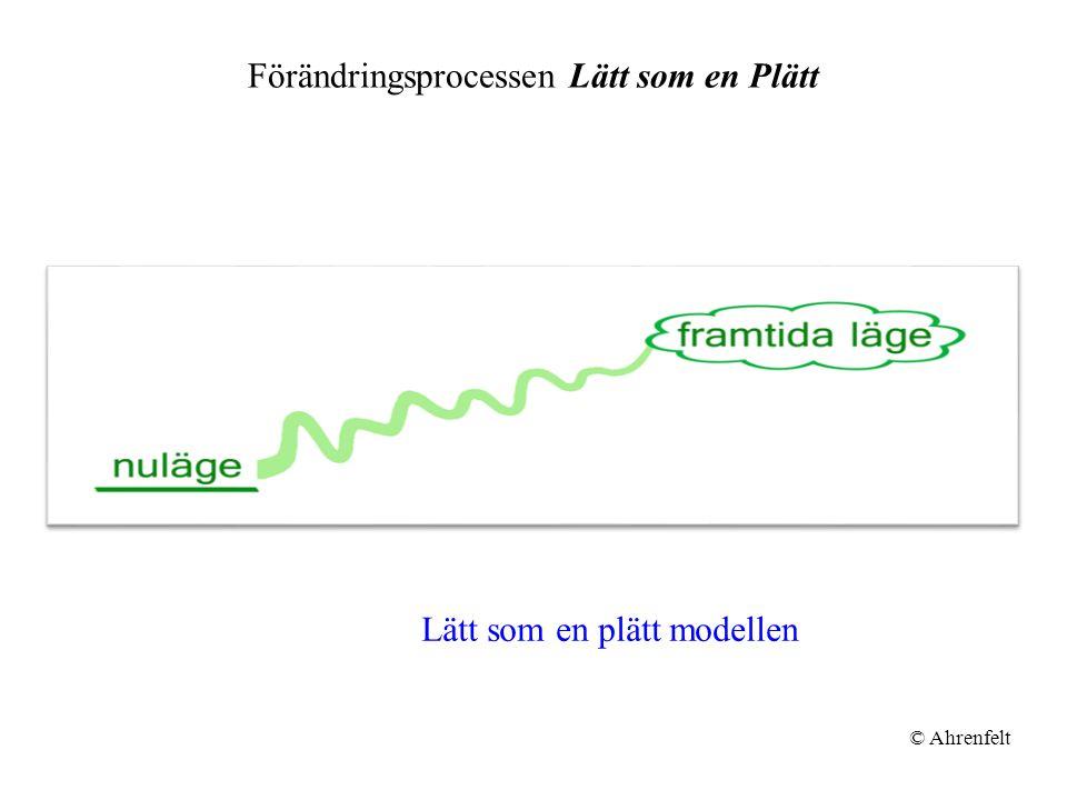 Förändringsprocessen Lätt som en Plätt © Ahrenfelt Lätt som en plätt modellen