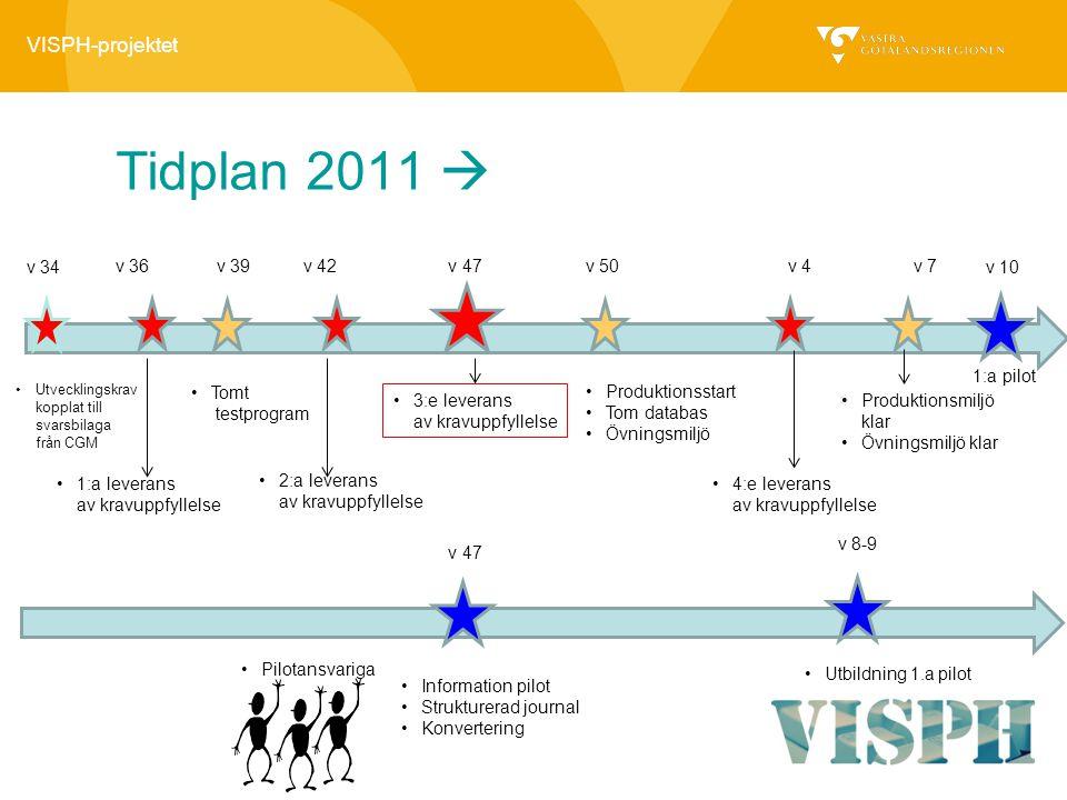 VISPH-projektet Tidplan 2011  v 50 Produktionsstart Tom databas Övningsmiljö v 47v 39 v 34 Tomt testprogram 3:e leverans av kravuppfyllelse Utvecklin