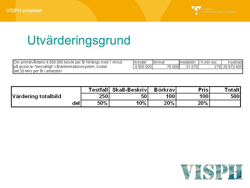 VISPH-projektet Utvärderingsgrund