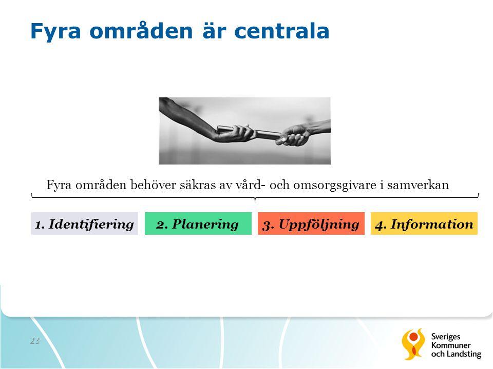 Fyra områden är centrala Fyra områden behöver säkras av vård- och omsorgsgivare i samverkan 2. Planering1. Identifiering3. Uppföljning4. Information 2