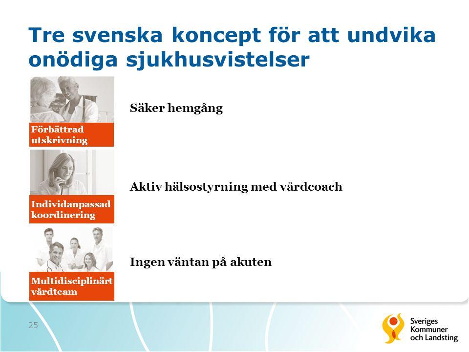 Tre svenska koncept för att undvika onödiga sjukhusvistelser Säker hemgång 25 Multidisciplinärt vårdteam Individanpassad koordinering Förbättrad utskr
