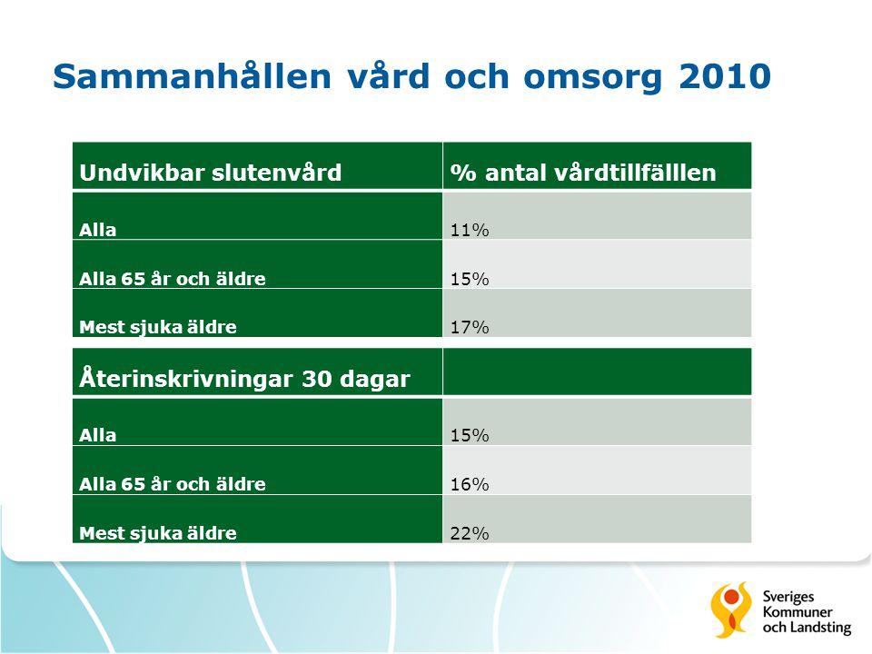 Sammanhållen vård och omsorg 2010 Undvikbar slutenvård% antal vårdtillfälllen Alla11% Alla 65 år och äldre15% Mest sjuka äldre17% Återinskrivningar 30