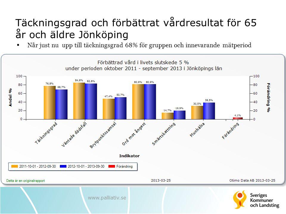 Täckningsgrad och förbättrat vårdresultat för 65 år och äldre Jönköping  Når just nu upp till täckningsgrad 68% för gruppen och innevarande mätperiod