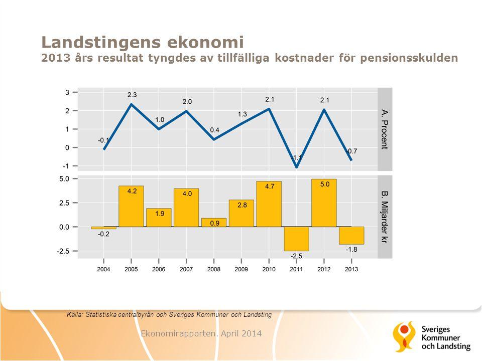 Landstingens ekonomi 2013 års resultat tyngdes av tillfälliga kostnader för pensionsskulden Ekonomirapporten.