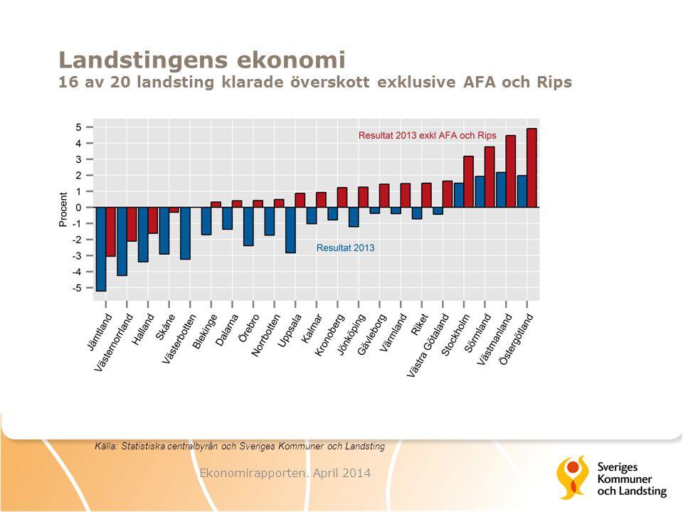 Landstingens ekonomi 16 av 20 landsting klarade överskott exklusive AFA och Rips Ekonomirapporten.