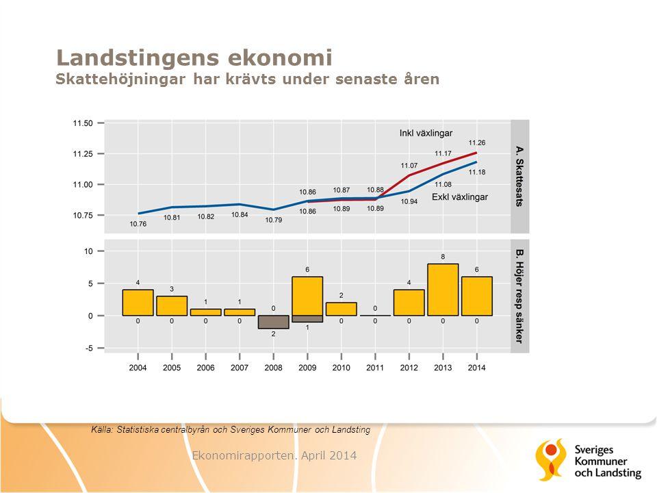 Landstingens ekonomi Skattehöjningar har krävts under senaste åren Ekonomirapporten.