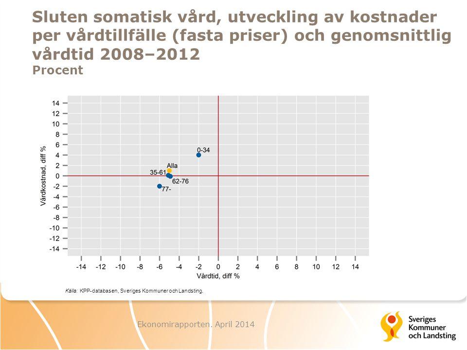 Ekonomirapporten. April 2014 Sluten somatisk vård, utveckling av kostnader per vårdtillfälle (fasta priser) och genomsnittlig vårdtid 2008–2012 Procen