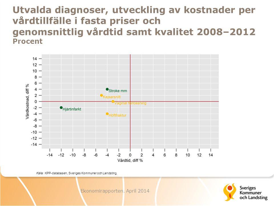 Ekonomirapporten. April 2014 Utvalda diagnoser, utveckling av kostnader per vårdtillfälle i fasta priser och genomsnittlig vårdtid samt kvalitet 2008–