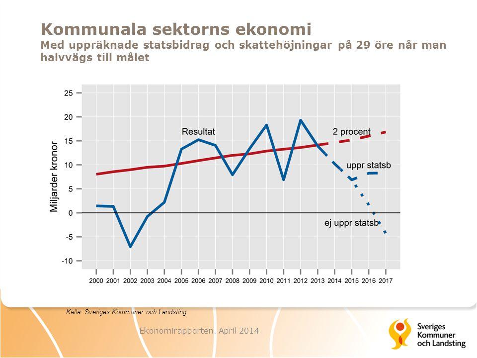 Kommunala sektorns ekonomi Med uppräknade statsbidrag och skattehöjningar på 29 öre når man halvvägs till målet Ekonomirapporten.