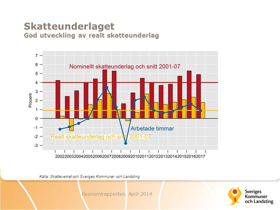 Skatteunderlaget God utveckling av realt skatteunderlag Ekonomirapporten.
