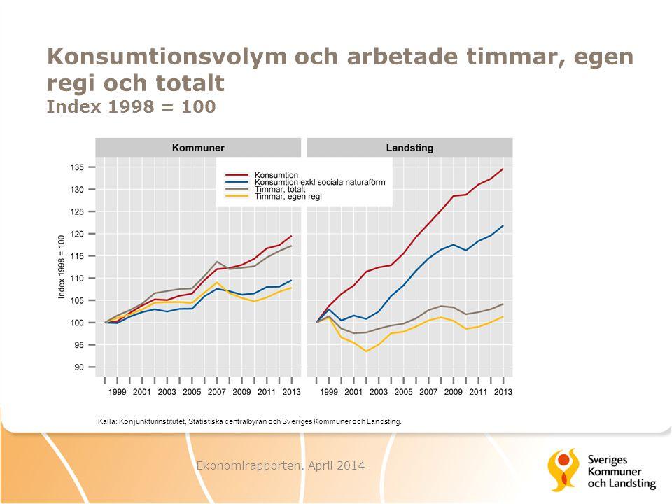 Ekonomirapporten. April 2014 Konsumtionsvolym och arbetade timmar, egen regi och totalt Index 1998 = 100 Källa: Konjunkturinstitutet, Statistiska cent