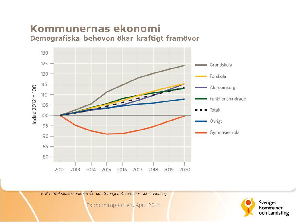 Kommunernas ekonomi Ökade investeringar kräver mer resurser Ekonomirapporten.