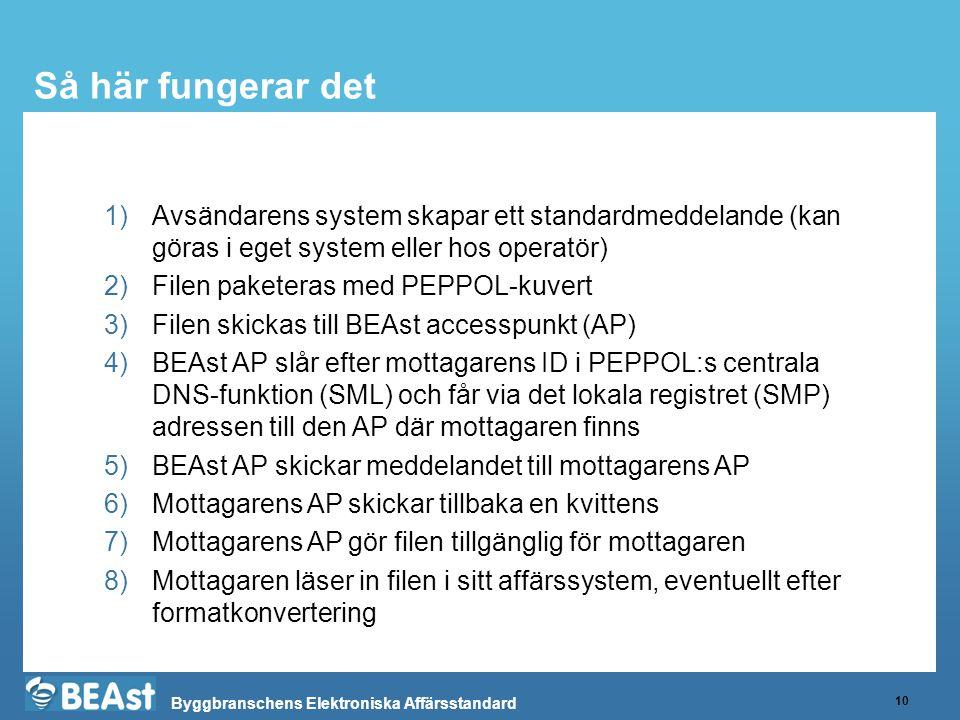 Byggbranschens Elektroniska Affärsstandard Så här fungerar det 10 1)Avsändarens system skapar ett standardmeddelande (kan göras i eget system eller hos operatör) 2)Filen paketeras med PEPPOL-kuvert 3)Filen skickas till BEAst accesspunkt (AP) 4)BEAst AP slår efter mottagarens ID i PEPPOL:s centrala DNS-funktion (SML) och får via det lokala registret (SMP) adressen till den AP där mottagaren finns 5)BEAst AP skickar meddelandet till mottagarens AP 6)Mottagarens AP skickar tillbaka en kvittens 7)Mottagarens AP gör filen tillgänglig för mottagaren 8)Mottagaren läser in filen i sitt affärssystem, eventuellt efter formatkonvertering