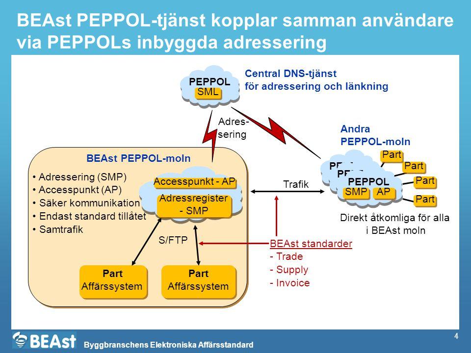 Byggbranschens Elektroniska Affärsstandard Varför blir det bättre med att gå över till PEPPOL.