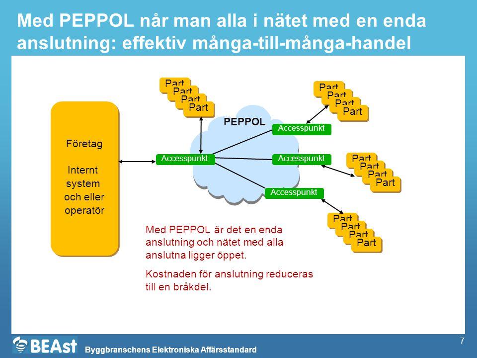 Byggbranschens Elektroniska Affärsstandard 7 Med PEPPOL når man alla i nätet med en enda anslutning: effektiv många-till-många-handel Företag Internt system och eller operatör Företag Internt system och eller operatör PEPPOL Part Accesspunkt Part Med PEPPOL är det en enda anslutning och nätet med alla anslutna ligger öppet.