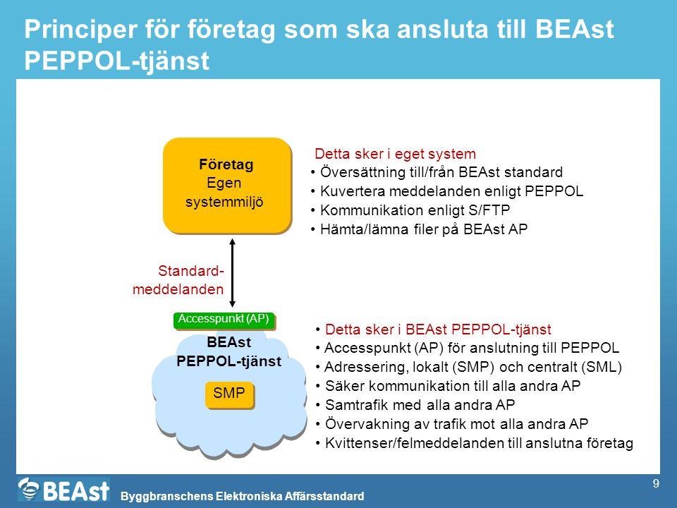Byggbranschens Elektroniska Affärsstandard 9 Principer för företag som ska ansluta till BEAst PEPPOL-tjänst Företag Egen systemmiljö Företag Egen systemmiljö BEAst PEPPOL-tjänst BEAst PEPPOL-tjänst Detta sker i eget system Översättning till/från BEAst standard Kuvertera meddelanden enligt PEPPOL Kommunikation enligt S/FTP Hämta/lämna filer på BEAst AP Standard- meddelanden Detta sker i BEAst PEPPOL-tjänst Accesspunkt (AP) för anslutning till PEPPOL Adressering, lokalt (SMP) och centralt (SML) Säker kommunikation till alla andra AP Samtrafik med alla andra AP Övervakning av trafik mot alla andra AP Kvittenser/felmeddelanden till anslutna företag Accesspunkt (AP) SMP