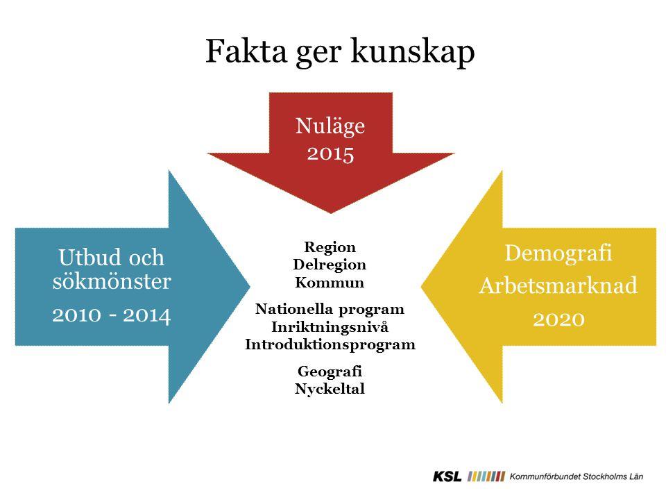 Utbud och sökmönster 2010 - 2014 Demografi Arbetsmarknad 2020 Nuläge 2015 Region Delregion Kommun Nationella program Inriktningsnivå Introduktionsprog