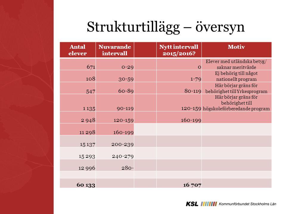 Strukturtillägg – översyn Antal elever Nuvarande intervall Nytt intervall 2015/2016? Motiv 6710-290 Elever med utländska betyg/ saknar meritvärde 1083