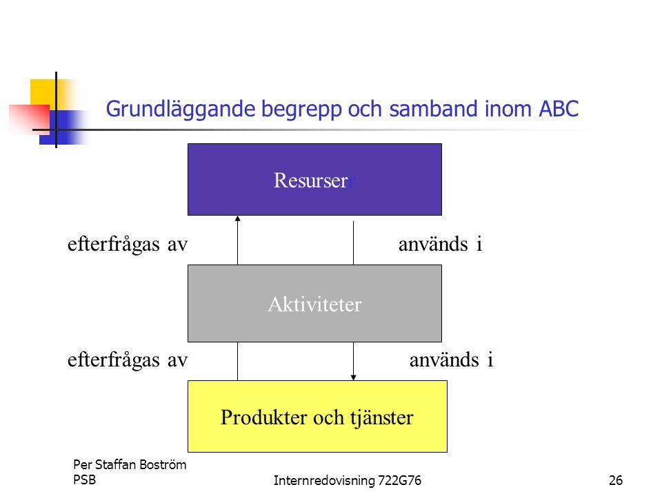 Per Staffan Boström PSBInternredovisning 722G7626 Grundläggande begrepp och samband inom ABC Resurserr Aktiviteter Produkter och tjänster används i efterfrågas av
