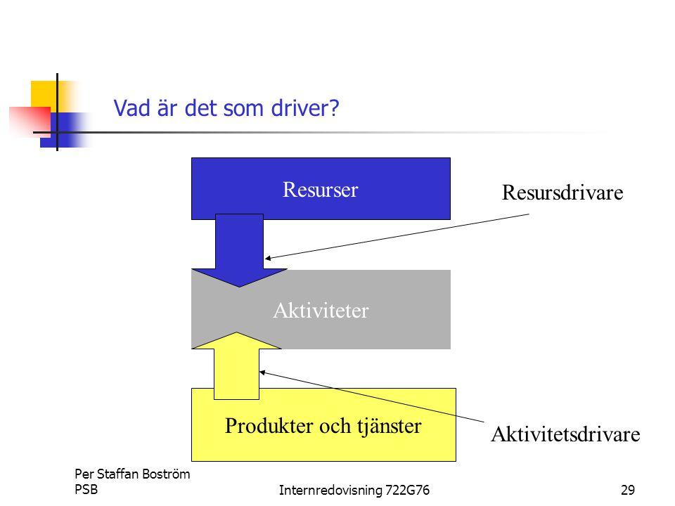Per Staffan Boström PSBInternredovisning 722G7629 Resurser Aktiviteter Produkter och tjänster Resursdrivare Aktivitetsdrivare Vad är det som driver?