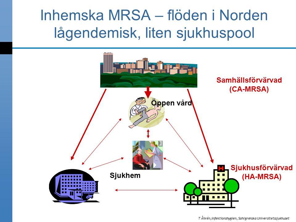 Sjukhem Öppen vård Inhemska MRSA – flöden i Norden lågendemisk, liten sjukhuspool Samhällsförvärvad (CA-MRSA) Sjukhusförvärvad (HA-MRSA) T Åhrén,infektionshygien, Sahlgrenska Universitetssjukhuset
