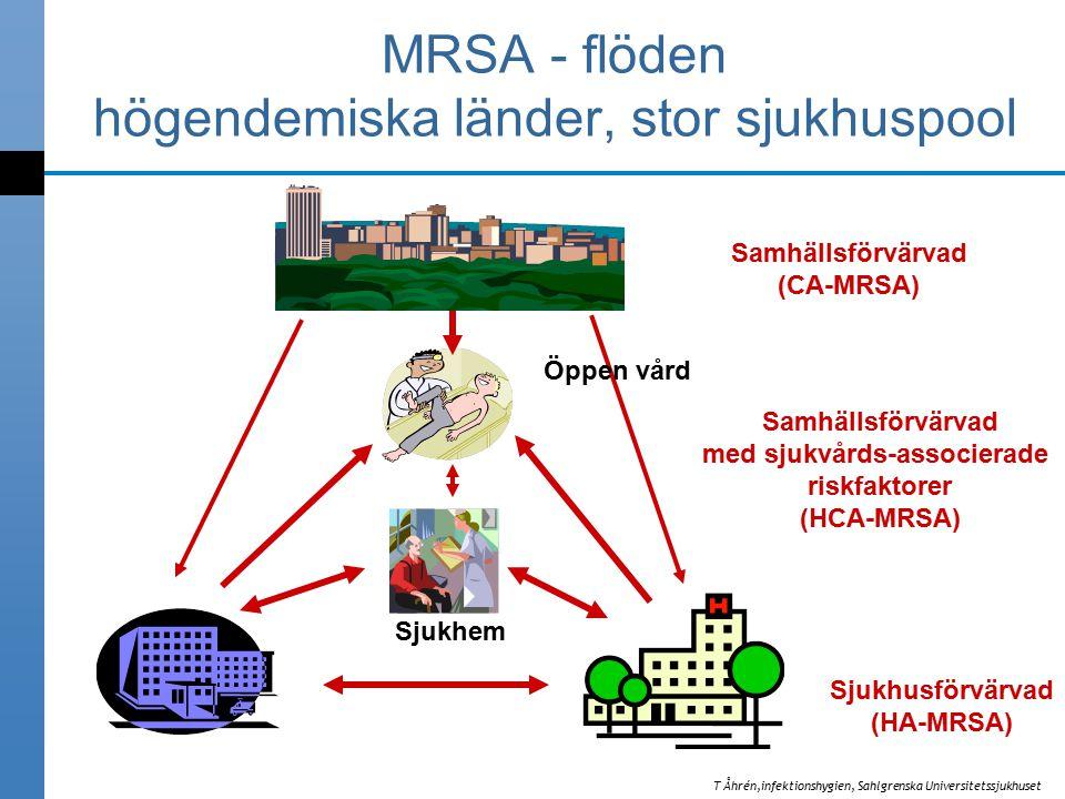 Sjukhem Öppen vård MRSA - flöden högendemiska länder, stor sjukhuspool Samhällsförvärvad (CA-MRSA) Sjukhusförvärvad (HA-MRSA) Samhällsförvärvad med sjukvårds-associerade riskfaktorer (HCA-MRSA) T Åhrén,infektionshygien, Sahlgrenska Universitetssjukhuset