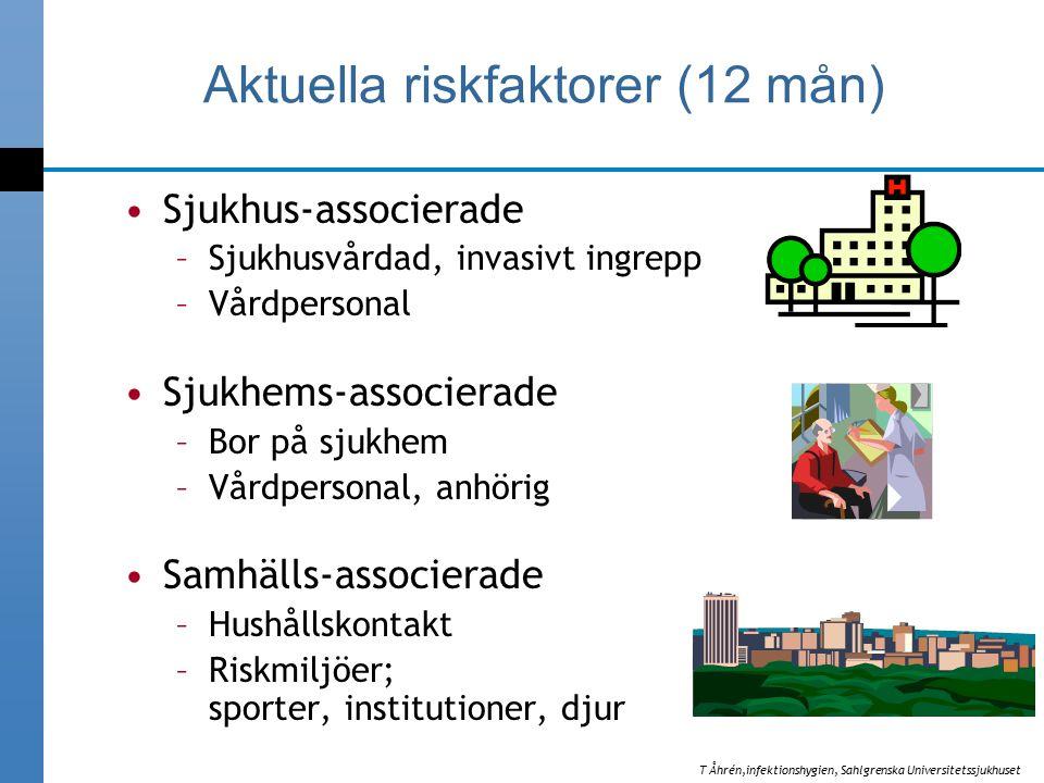 Aktuella riskfaktorer (12 mån) Sjukhus-associerade –Sjukhusvårdad, invasivt ingrepp –Vårdpersonal Sjukhems-associerade –Bor på sjukhem –Vårdpersonal, anhörig Samhälls-associerade –Hushållskontakt –Riskmiljöer; sporter, institutioner, djur T Åhrén,infektionshygien, Sahlgrenska Universitetssjukhuset