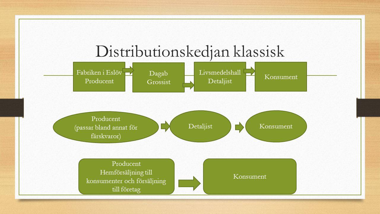 Distributionskedjan klassisk Fabriken i Eslöv Producent Dagab Grossist Livsmedelshall Detaljist Konsument Producent (passar bland annat för färskvaror