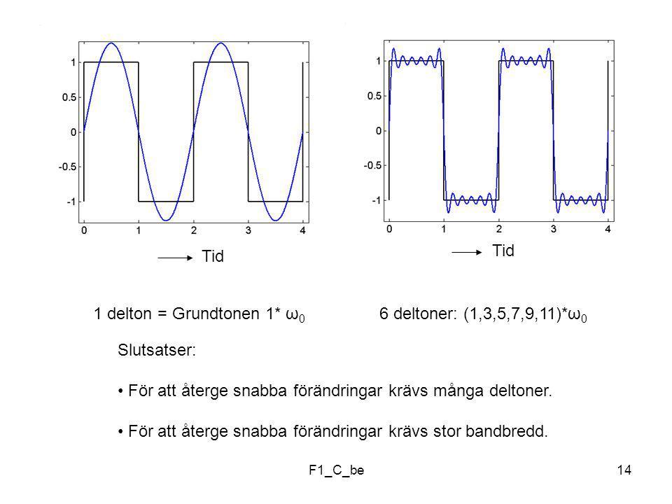 F1_C_be14 1 delton = Grundtonen 1* ω 0 6 deltoner: (1,3,5,7,9,11)*ω 0 Slutsatser: För att återge snabba förändringar krävs många deltoner.