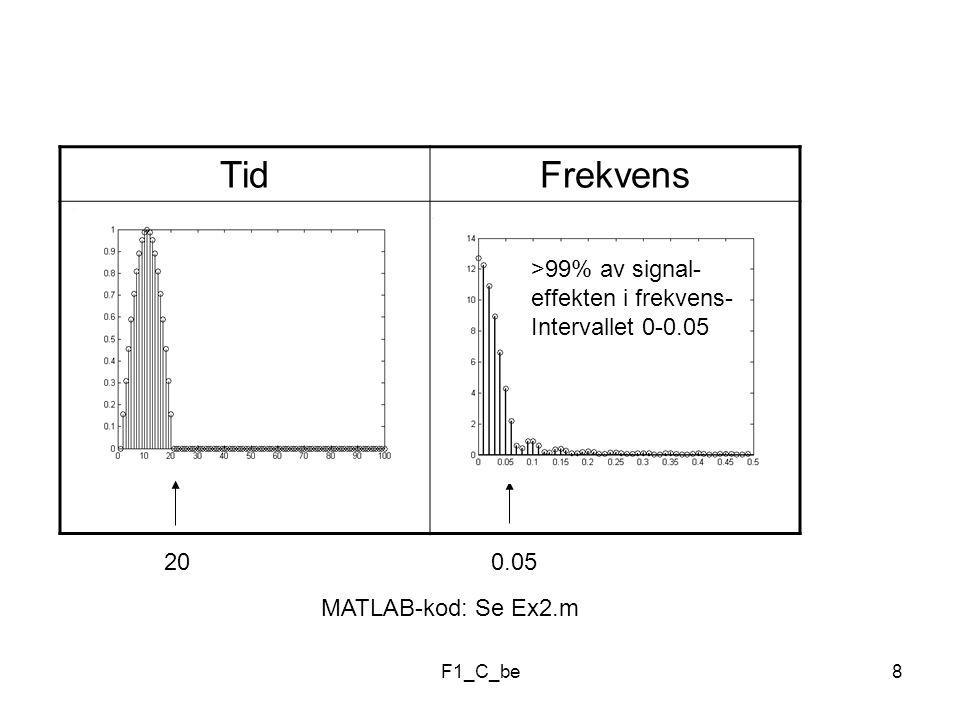 F1_C_be8 TidFrekvens 20 0.05 >99% av signal- effekten i frekvens- Intervallet 0-0.05 MATLAB-kod: Se Ex2.m