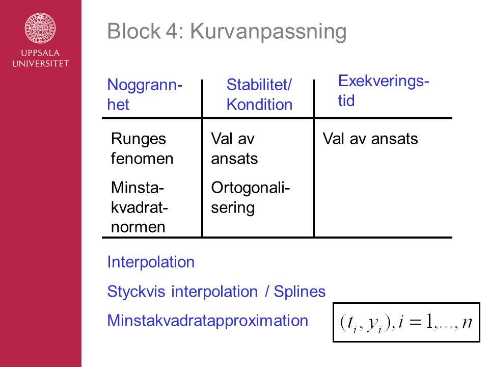 Block 4: Kurvanpassning Noggrann- het Stabilitet/ Kondition Exekverings- tid Runges fenomen Minsta- kvadrat- normen Val av ansats Ortogonali- sering Val av ansats Interpolation Styckvis interpolation / Splines Minstakvadratapproximation