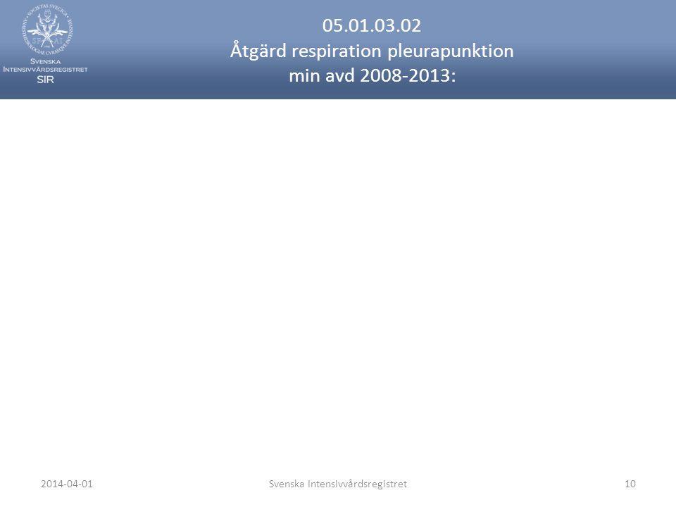 2014-04-01Svenska Intensivvårdsregistret10 05.01.03.02 Åtgärd respiration pleurapunktion min avd 2008-2013: