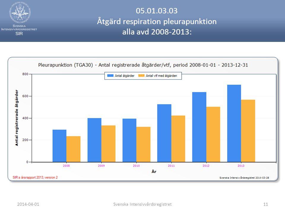 2014-04-01Svenska Intensivvårdsregistret11 05.01.03.03 Åtgärd respiration pleurapunktion alla avd 2008-2013:
