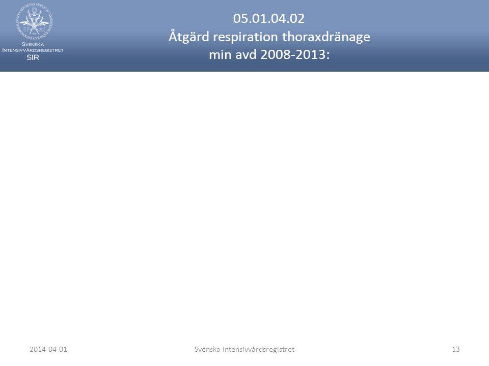 2014-04-01Svenska Intensivvårdsregistret13 05.01.04.02 Åtgärd respiration thoraxdränage min avd 2008-2013: