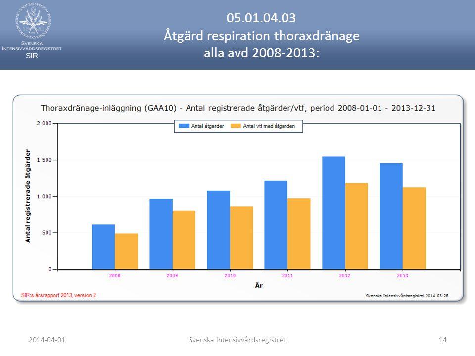 2014-04-01Svenska Intensivvårdsregistret14 05.01.04.03 Åtgärd respiration thoraxdränage alla avd 2008-2013: