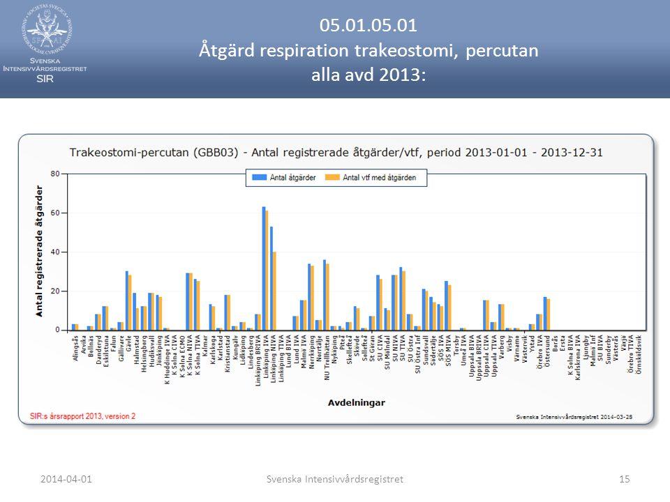 2014-04-01Svenska Intensivvårdsregistret15 05.01.05.01 Åtgärd respiration trakeostomi, percutan alla avd 2013: