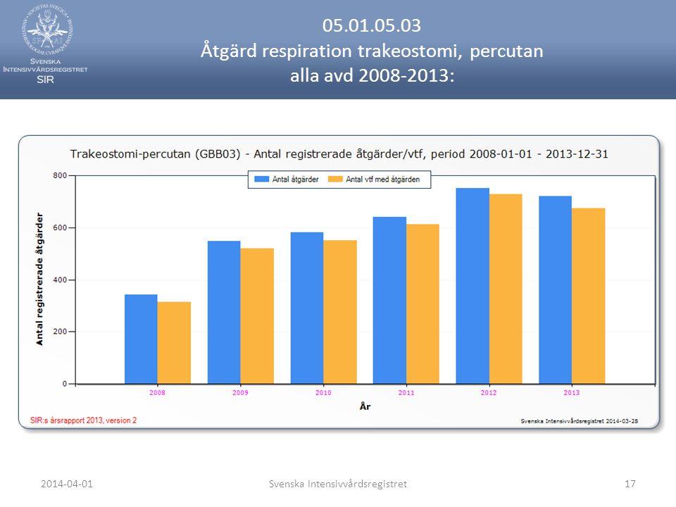 2014-04-01Svenska Intensivvårdsregistret17 05.01.05.03 Åtgärd respiration trakeostomi, percutan alla avd 2008-2013: