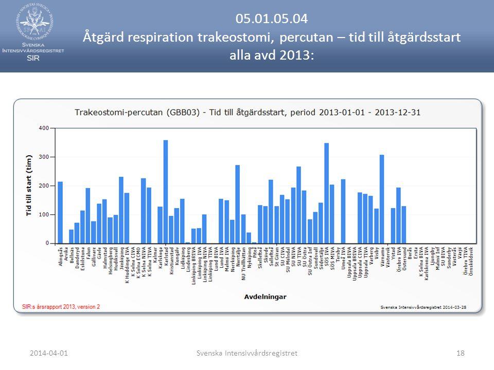 2014-04-01Svenska Intensivvårdsregistret18 05.01.05.04 Åtgärd respiration trakeostomi, percutan – tid till åtgärdsstart alla avd 2013: