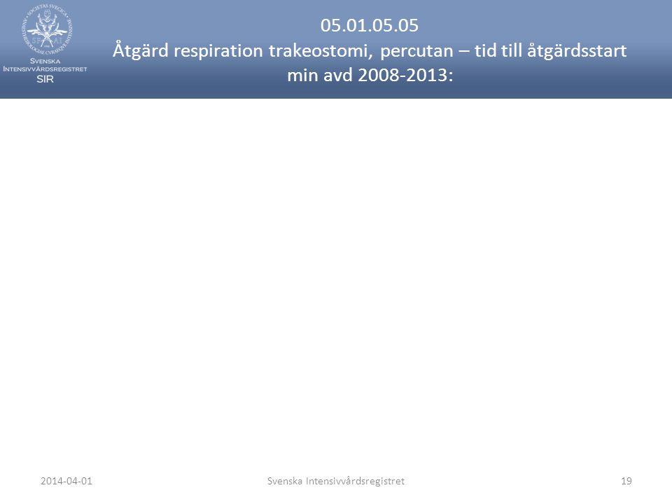 2014-04-01Svenska Intensivvårdsregistret19 05.01.05.05 Åtgärd respiration trakeostomi, percutan – tid till åtgärdsstart min avd 2008-2013: