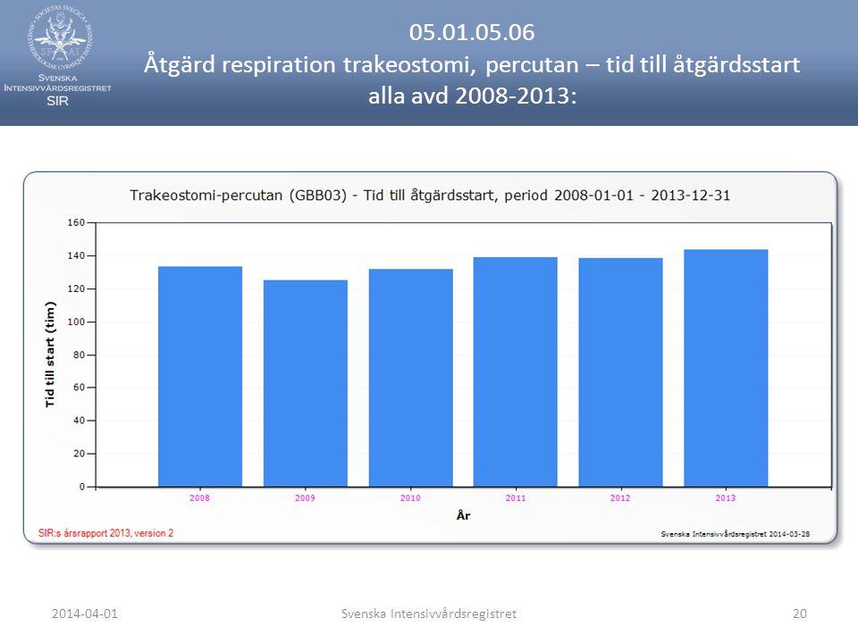 2014-04-01Svenska Intensivvårdsregistret20 05.01.05.06 Åtgärd respiration trakeostomi, percutan – tid till åtgärdsstart alla avd 2008-2013: