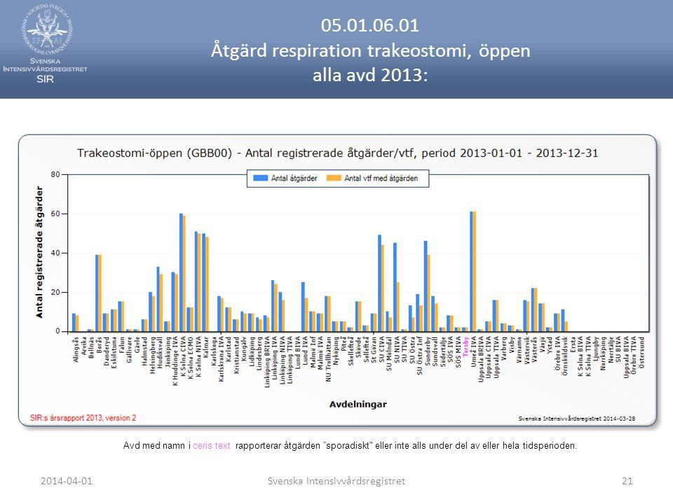 2014-04-01Svenska Intensivvårdsregistret21 05.01.06.01 Åtgärd respiration trakeostomi, öppen alla avd 2013: Avd med namn i ceris text rapporterar åtgärden sporadiskt eller inte alls under del av eller hela tidsperioden.