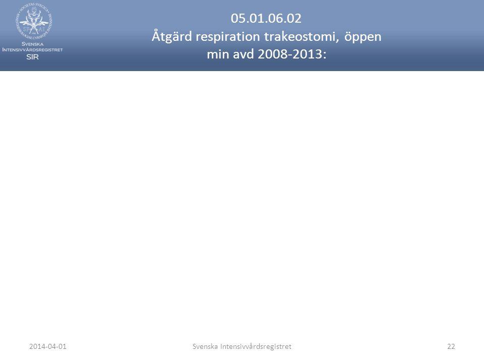 2014-04-01Svenska Intensivvårdsregistret22 05.01.06.02 Åtgärd respiration trakeostomi, öppen min avd 2008-2013: