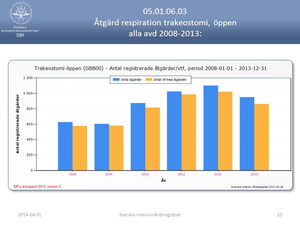 2014-04-01Svenska Intensivvårdsregistret23 05.01.06.03 Åtgärd respiration trakeostomi, öppen alla avd 2008-2013: